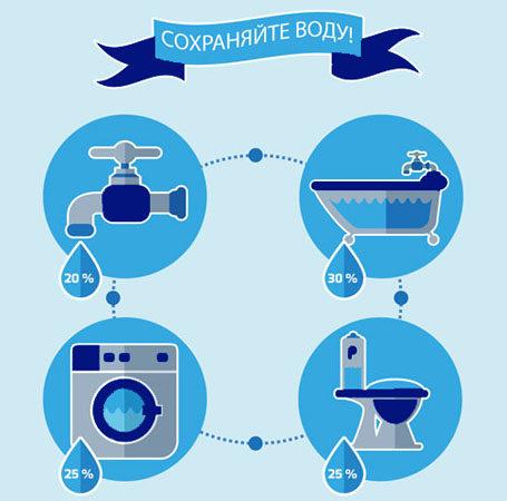 Экономия воды - основные способы
