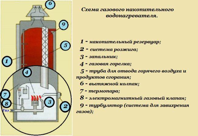 Как правило, газовые нагреватели воды накопительного типа имеют такую конструкцию