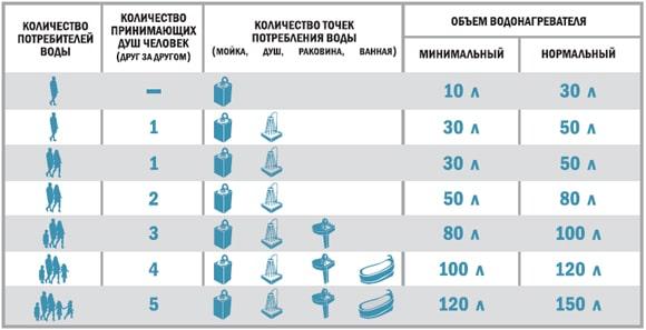 Таблица для определения оптимального объема водонагревателя