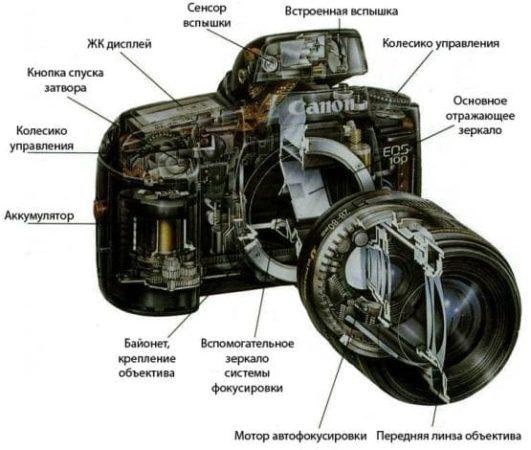 Устройство зеркального фотоаппарата