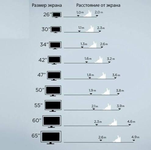 Какая диагональ должна быть у телевизора в зависимости от расстояния от зрителя до него