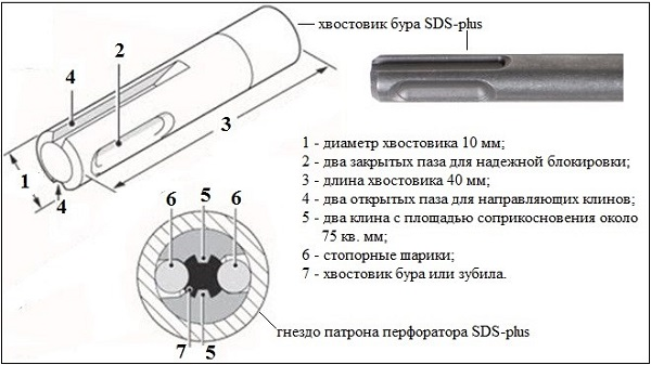 Конструкция патрона и хвостовика SDS Plus